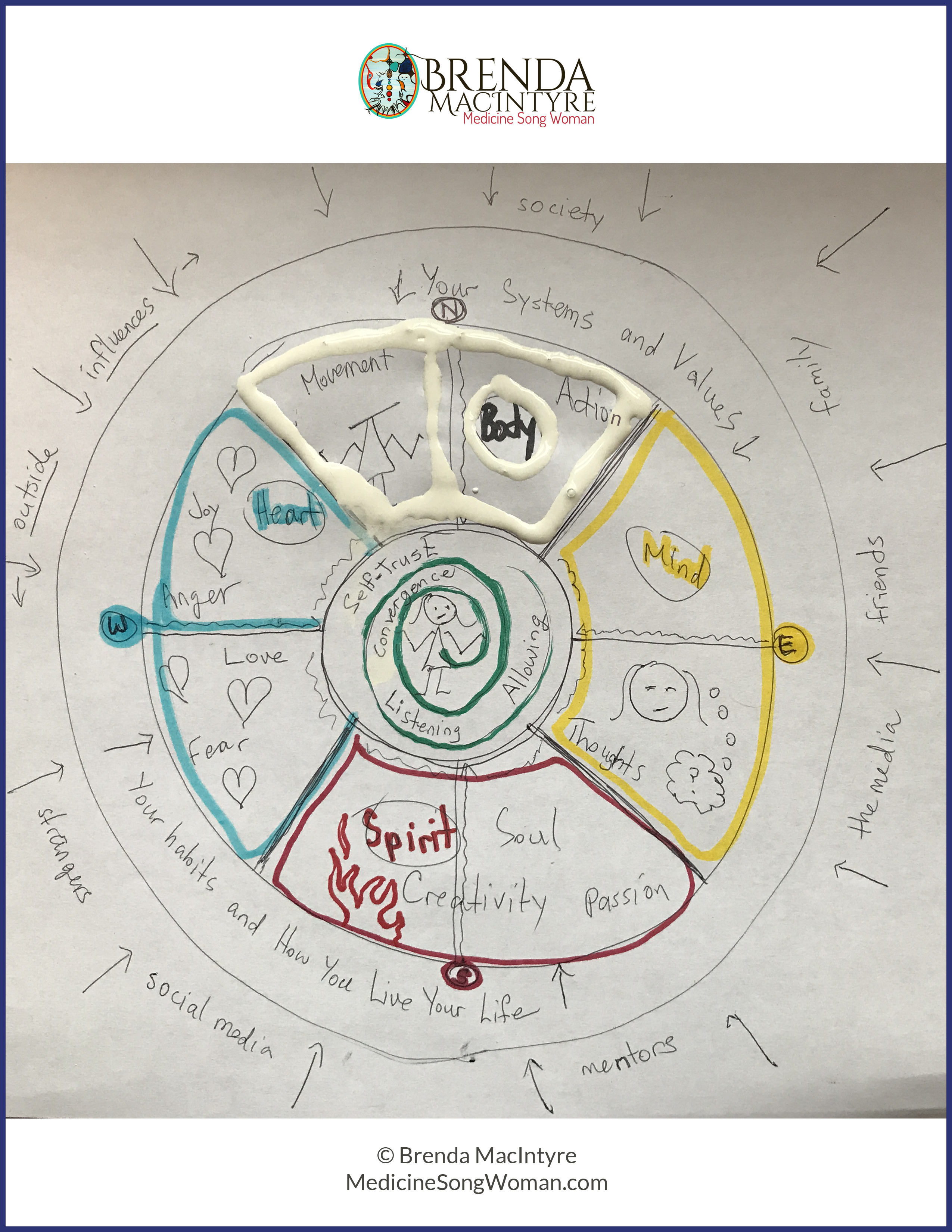 Decision-Making Medicine Wheel Map #TruthbyBrenda